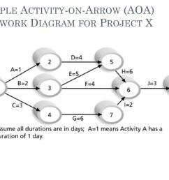 sample activity on arrow aoa network diagram for project x is370  [ 1024 x 768 Pixel ]