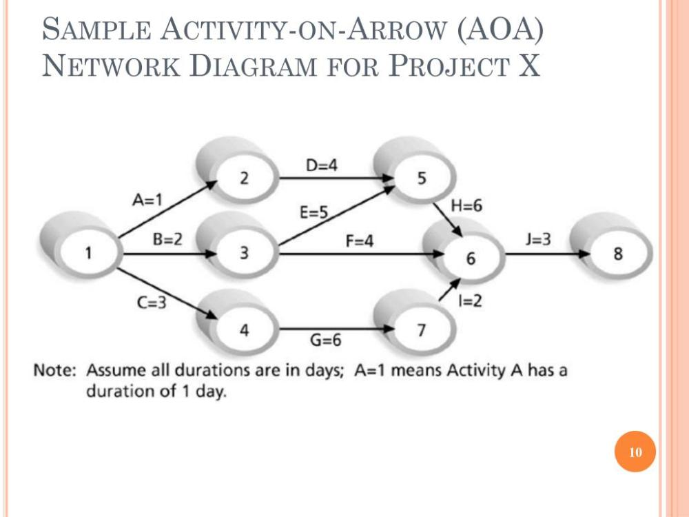 medium resolution of sample activity on arrow aoa network diagram for project x is370