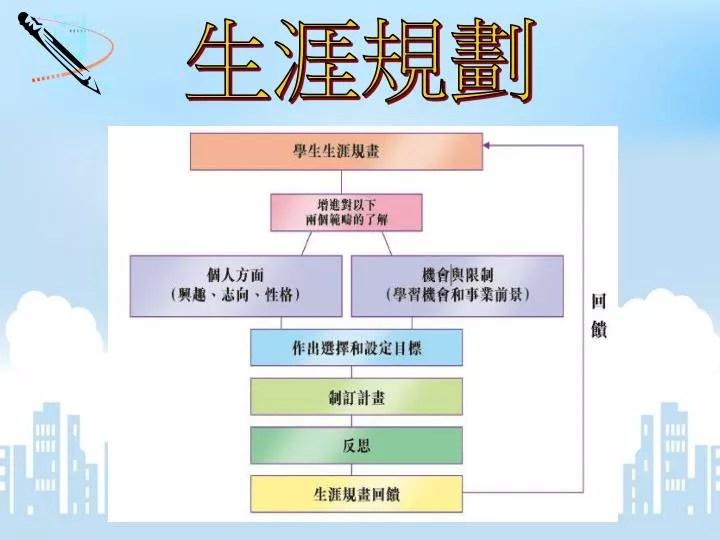 PPT - 生涯規劃 PowerPoint Presentation - ID:6125533