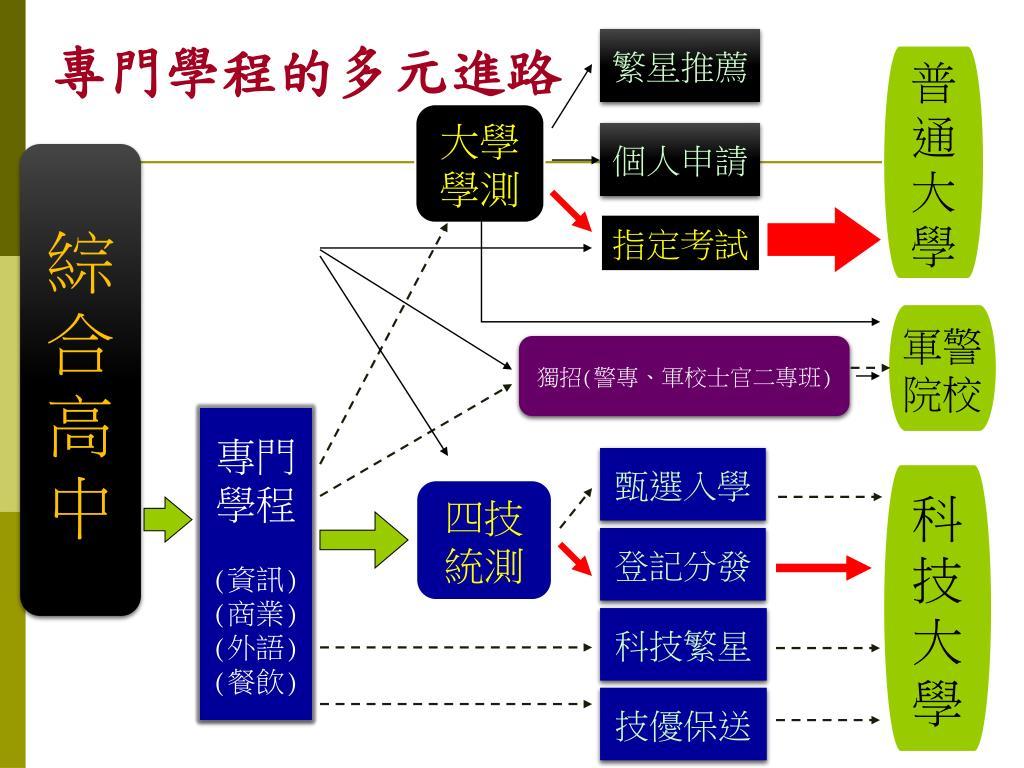 PPT - 綜合高中多元入學進路 PowerPoint Presentation - ID:6133175