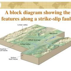 Strike Slip Fault Block Diagram Chevy Delco Radio Wiring Ppt Structural Geology Crustal Deformation Powerpoint Presentation A Showing The Features Along
