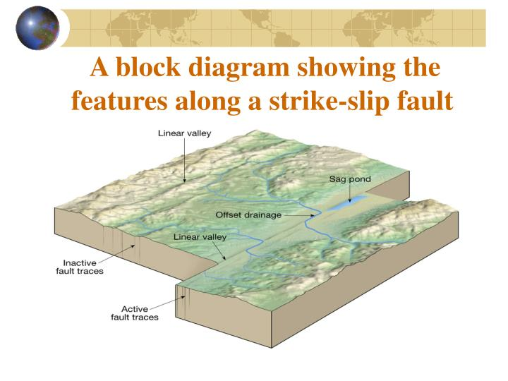 strike slip fault block diagram submersible well pump wiring ppt structural geology crustal deformation powerpoint presentation a showing the features along