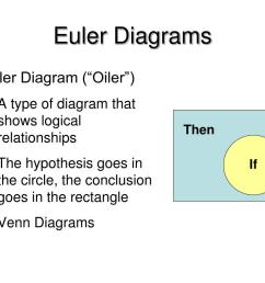 then if euler diagrams euler diagram oiler a type of diagram that shows logical relationships the hypothesis goes in the circle the conclusion  [ 1024 x 768 Pixel ]