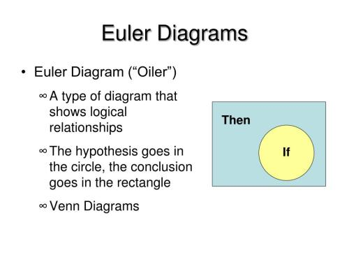 small resolution of then if euler diagrams euler diagram oiler a type of diagram that shows logical relationships the hypothesis goes in the circle the conclusion