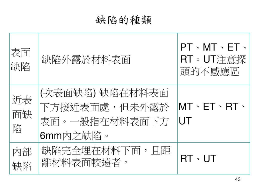 PPT - 非破壞性檢測實習 N on D estructive T esting 第一章概論 PowerPoint Presentation - ID:6184323