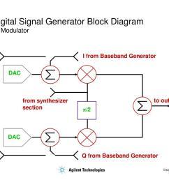 digital signal generator block diagram iq modulator  [ 1024 x 768 Pixel ]