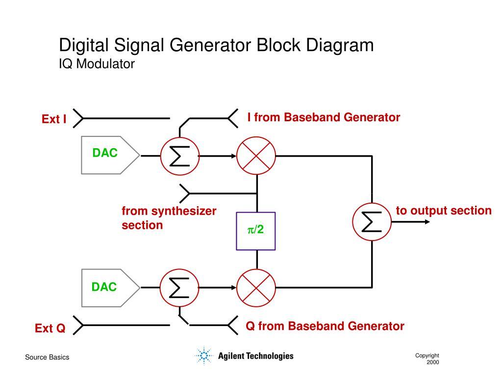 hight resolution of digital signal generator block diagram iq modulator