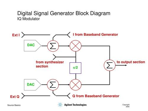 small resolution of digital signal generator block diagram iq modulator