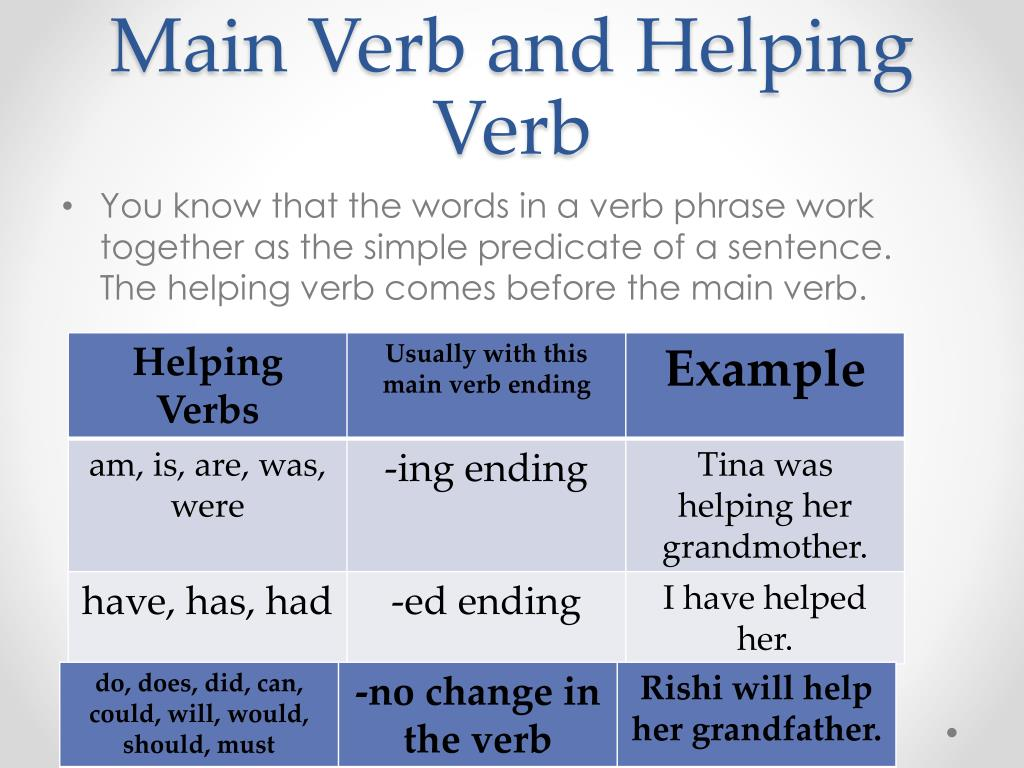 What Is A Main Verb And A Helping Verb