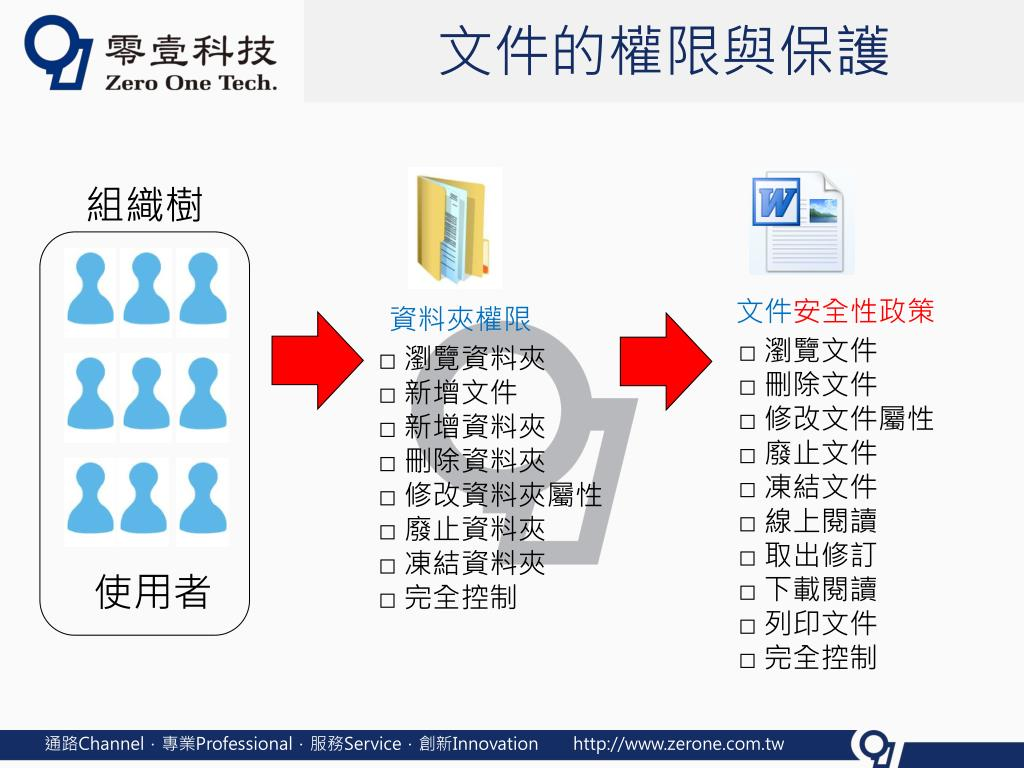 PPT - DMP 知識文件管理與保護系統 PowerPoint Presentation, free download - ID:6254005
