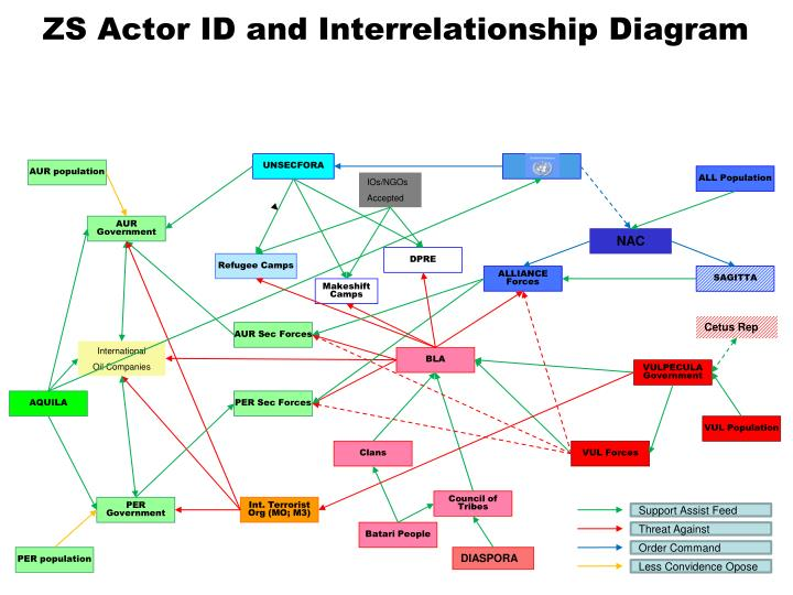 PPT - ZS Actor ID and Interrelationship Diagram PowerPoint Presentation - ID:6257954
