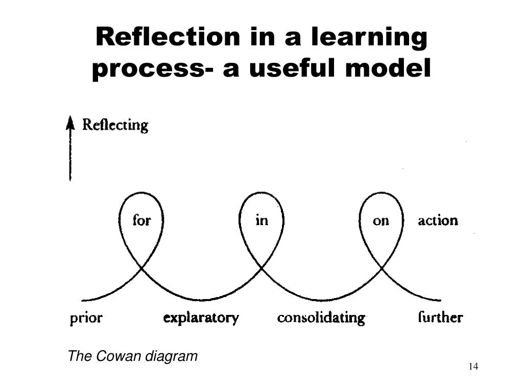 PPT - Introduction to Problem based Learning