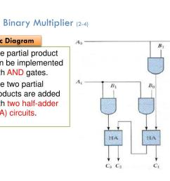 4 7binary multiplier 2 4 logic diagram the partial product can be implemented with and gates the two partial products are added with two half adder  [ 1024 x 768 Pixel ]