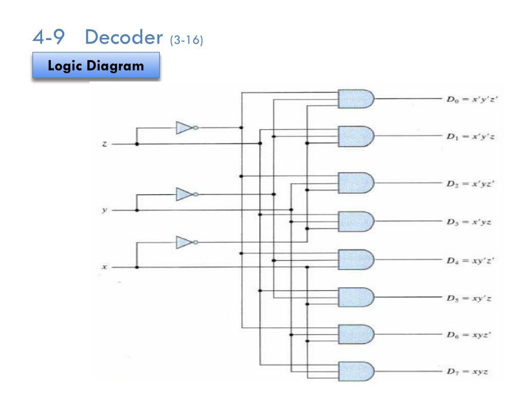 hight resolution of 4 9decoder 3 16 logic diagram
