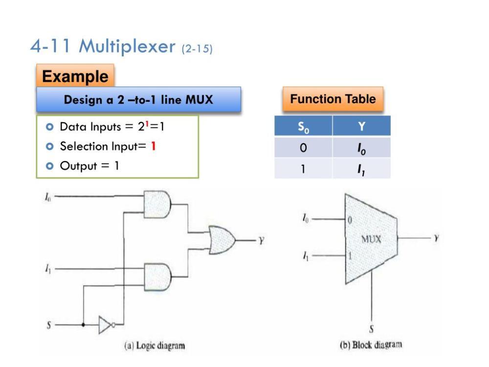 medium resolution of 4 11 multiplexer 2 15