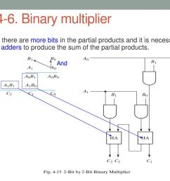binary multiplier usually there are more bits  [ 1024 x 768 Pixel ]