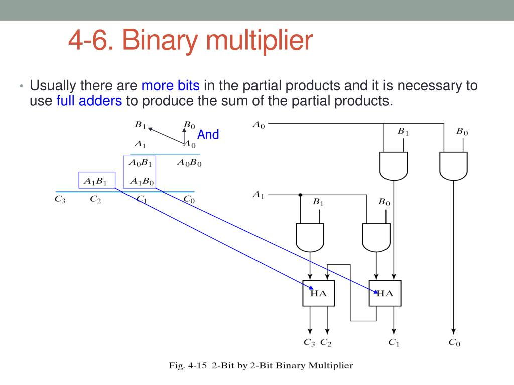 hight resolution of binary multiplier usually there are more bits