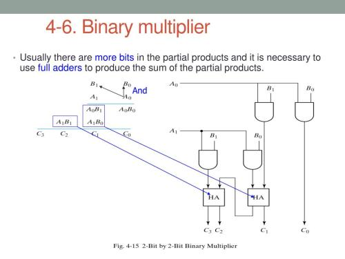 small resolution of binary multiplier usually there are more bits