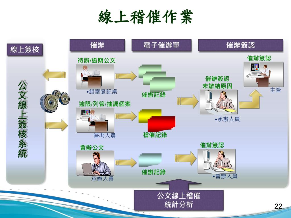 PPT - 公文線上簽核推動經驗分享 PowerPoint Presentation. free download - ID:6381773