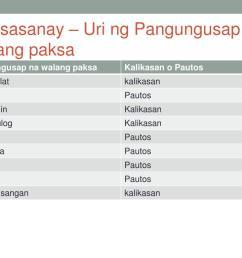 Uri Ng Pangungusap Worksheet 4   Printable Worksheets and Activities for  Teachers [ 768 x 1024 Pixel ]