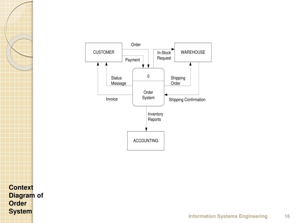 hight resolution of context diagram of order system information systems engineering