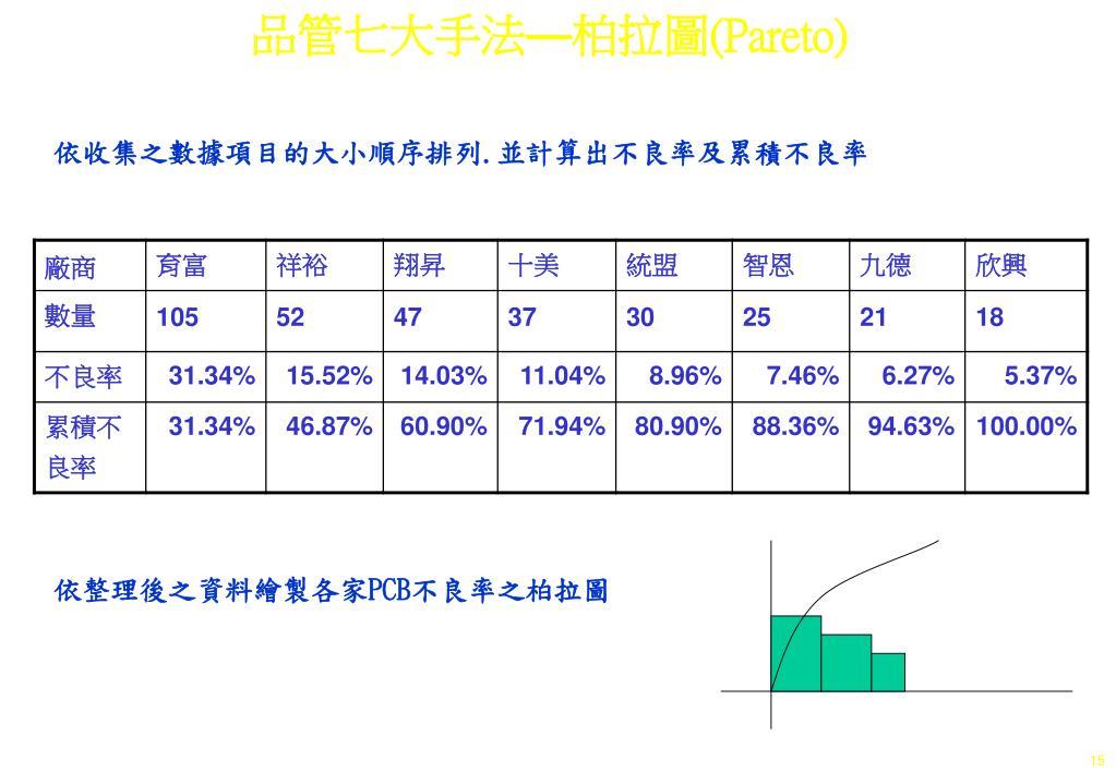 PPT - 品管七大手法 — 柏拉圖 (Pareto) PowerPoint Presentation - ID:6441703