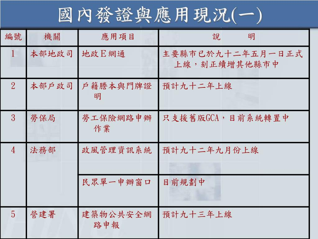 PPT - 內政部自然人憑證 PowerPoint Presentation, free download - ID:6450190