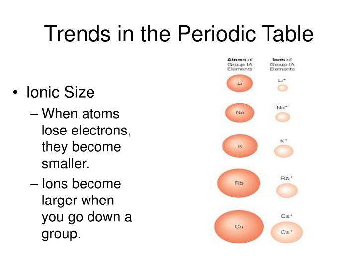 Chloride Ion Number Of Protons And Electrons
