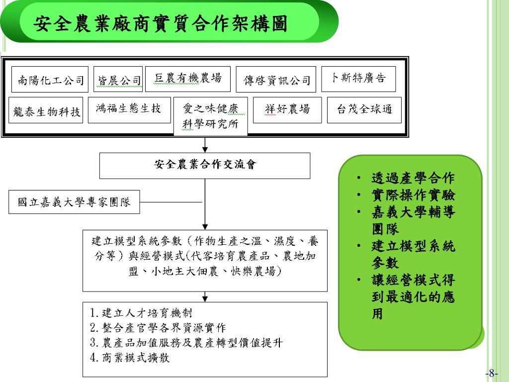 PPT - 安全農業經營模式之規劃與實驗 PowerPoint Presentation - ID:6476425