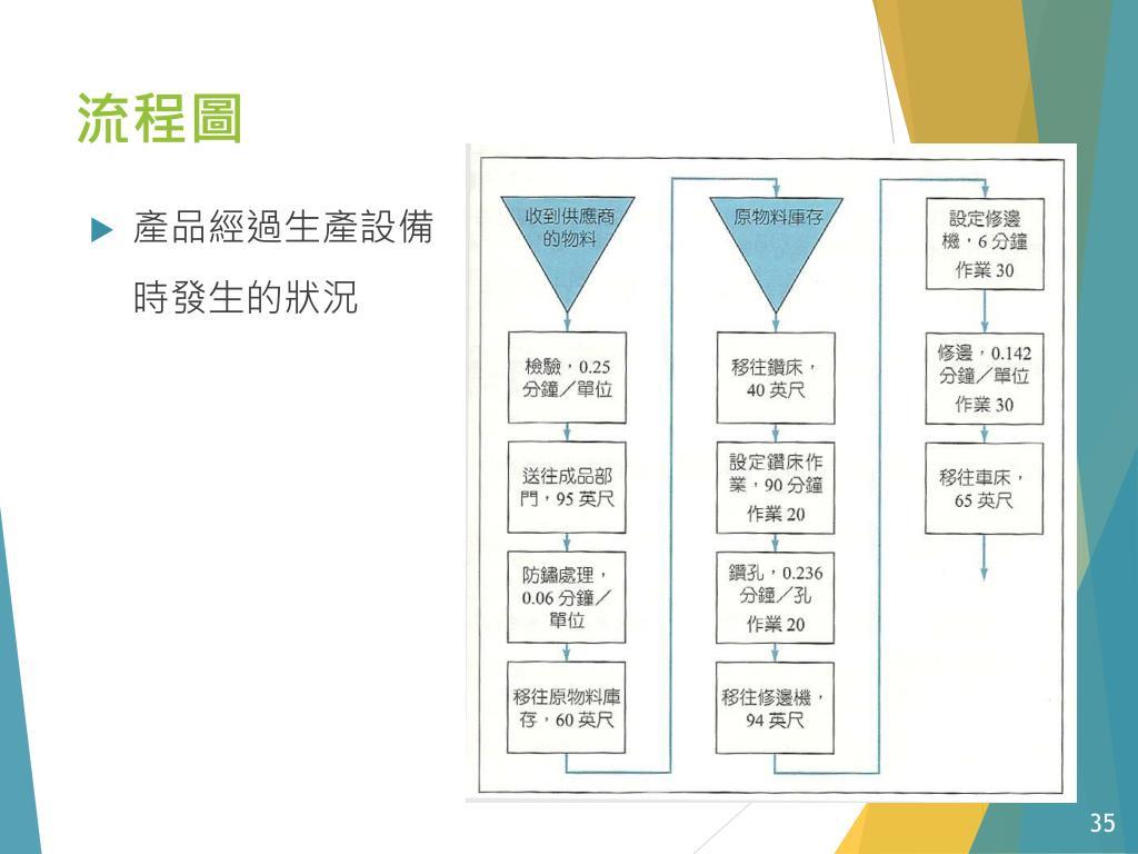 PPT - 生產與供應鏈管理 報告 PowerPoint Presentation. free download - ID:6479424