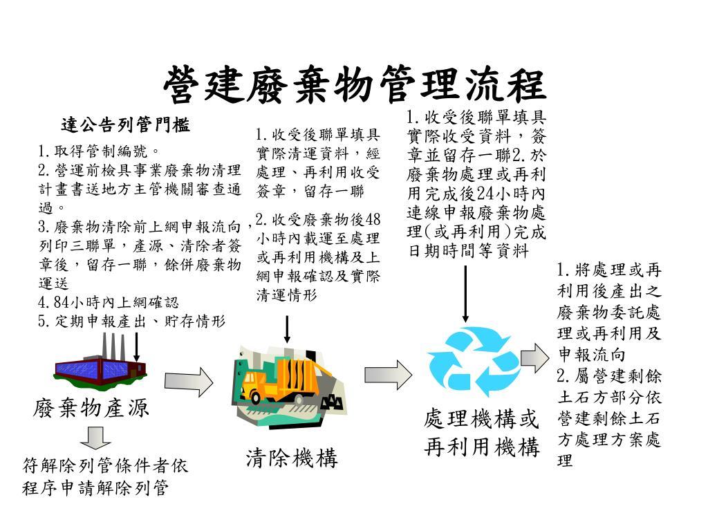 PPT - 營建廢棄物管理簡介 PowerPoint Presentation - ID:6480615