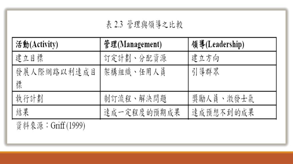 PPT - 領導風格,組織文化,工作壓力,組織承諾及離職傾向相關之 研究 ─ 以南部汽車業務員為例 . 簡嘉良 ...