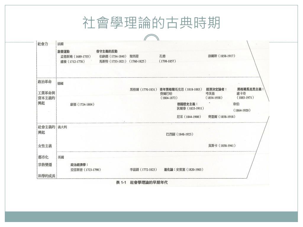 PPT - 社會學 PowerPoint Presentation, free download - ID:6482101