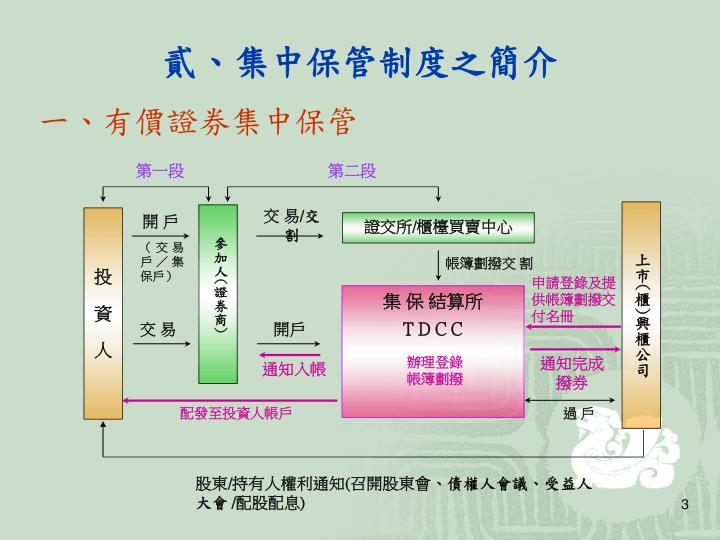 PPT - 證券集中保管制度法制暨 帳戶架構說明 PowerPoint Presentation - ID:6482178