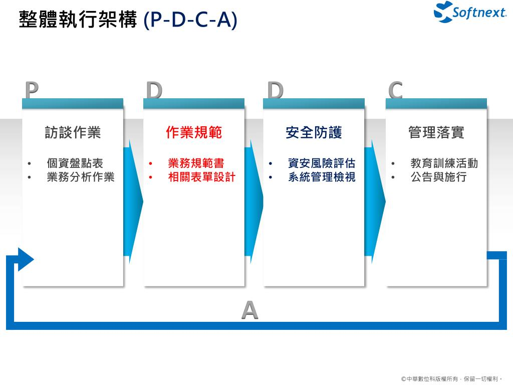 PPT - 輔仁大學 個資輔導專案 PowerPoint Presentation - ID:6493196