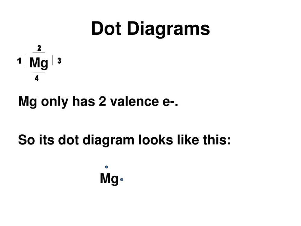 medium resolution of so its dot diagram looks like this mg 1 3 4