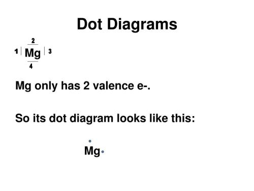 small resolution of so its dot diagram looks like this mg 1 3 4