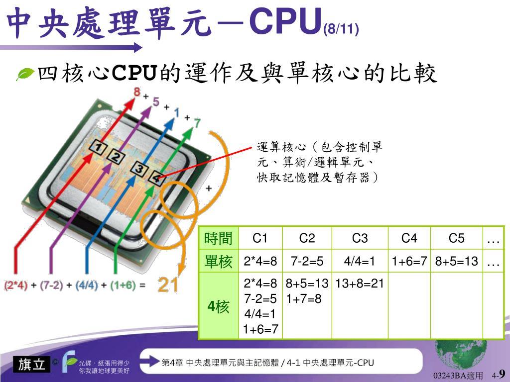 PPT - 第 4 章 中央處理單元與主記憶體 PowerPoint Presentation - ID:6497254