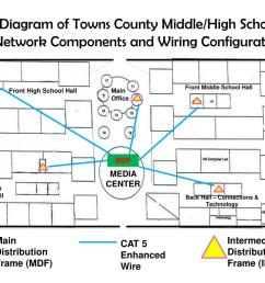 diagram of towns county middle high school network  [ 1024 x 768 Pixel ]