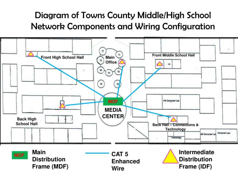 medium resolution of diagram of towns county middle high school network