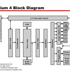 pentium 4 block diagram wiring diagram database pentium 3 block diagram pdf [ 1024 x 768 Pixel ]