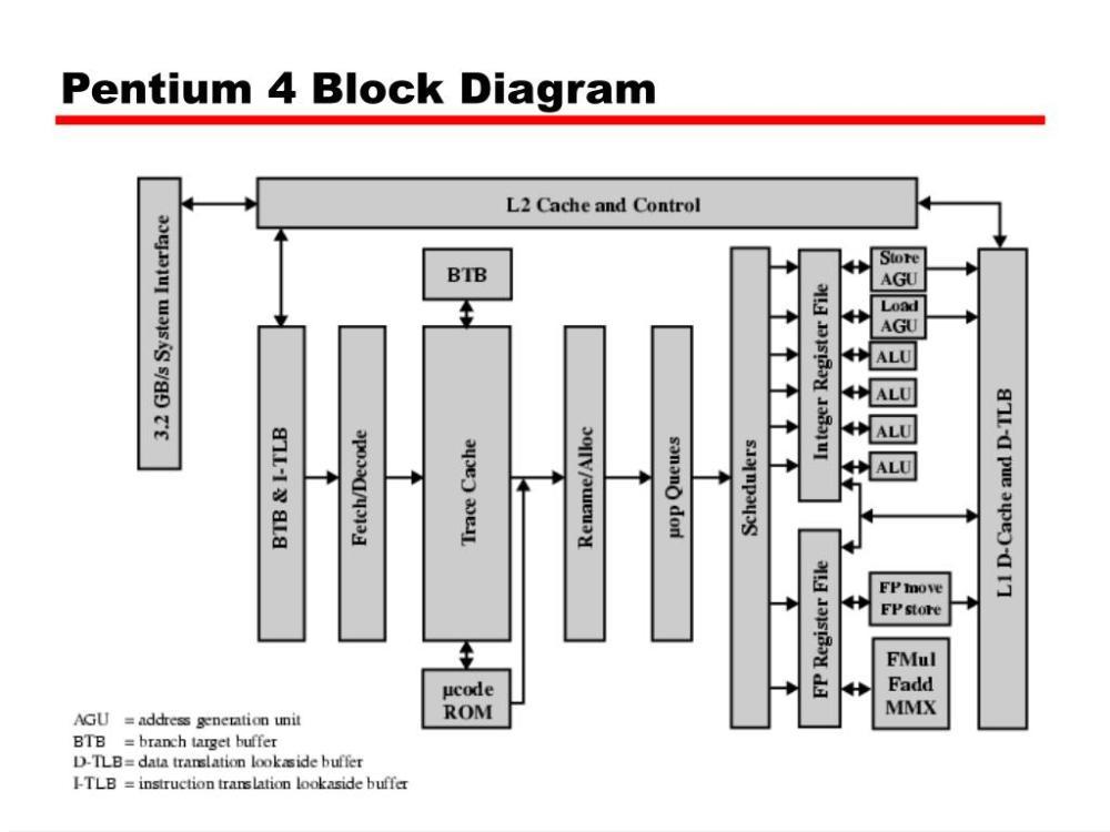 medium resolution of pentium 4 block diagram wiring diagram database pentium 3 block diagram pdf