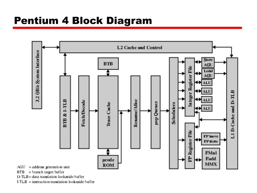 hight resolution of pentium 4 block diagram wiring diagram database pentium 3 block diagram pdf