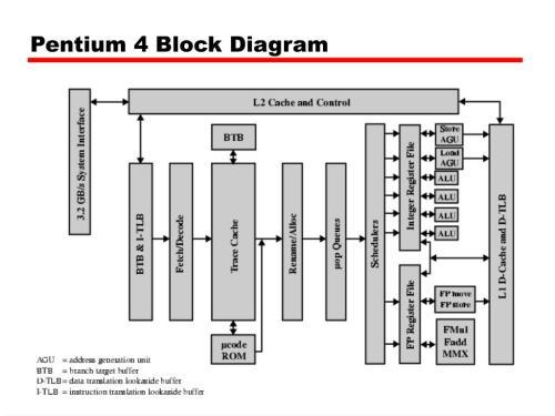 small resolution of pentium 4 block diagram wiring diagram database pentium 3 block diagram pdf