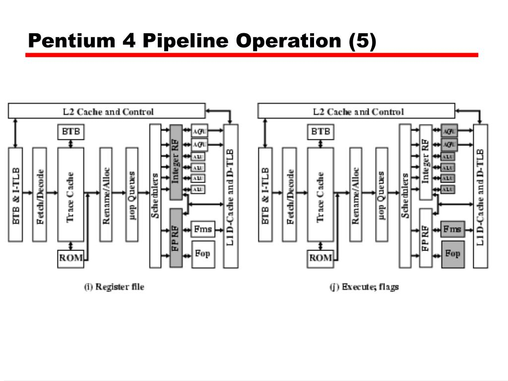 hight resolution of pentium 4 pipeline operation 5