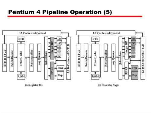 small resolution of pentium 4 pipeline operation 5