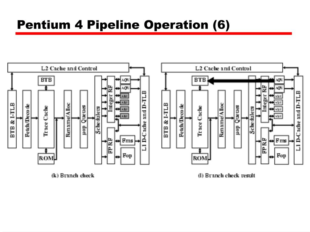 hight resolution of pentium 4 pipeline operation 6