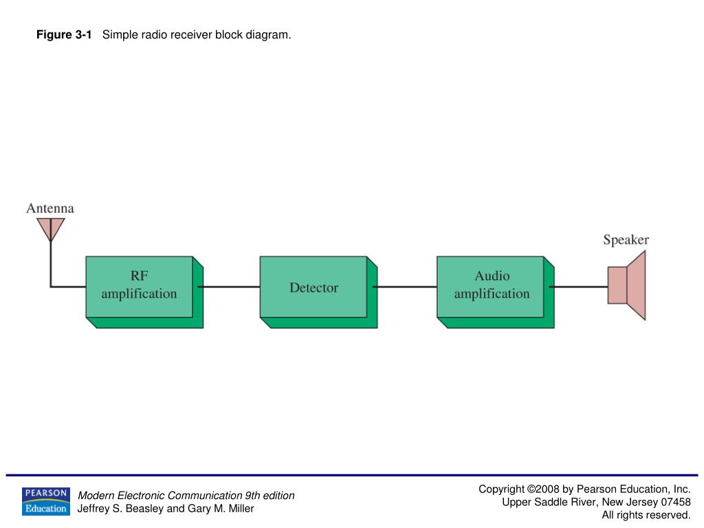 hight resolution of figure 3 1 simple radio receiver block diagram