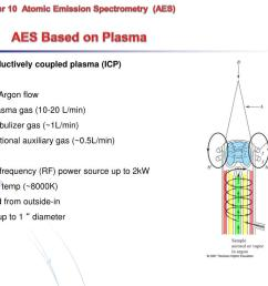chapter 10 atomic emission spectrometry aes 1 aes based  [ 1024 x 768 Pixel ]