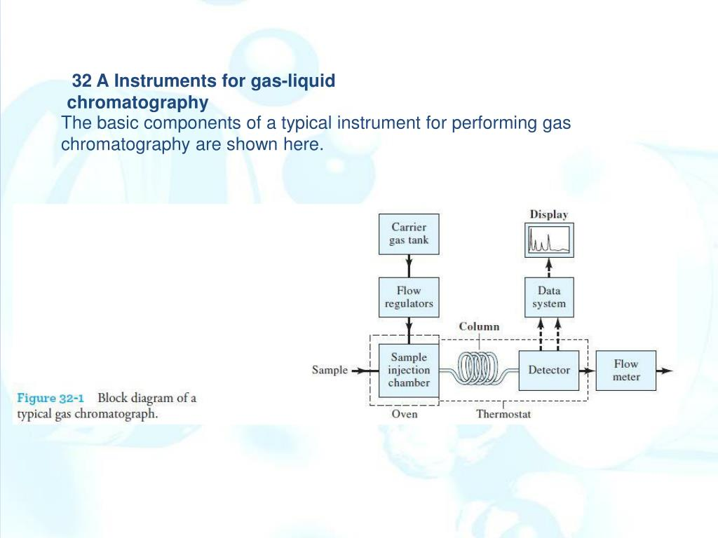 hight resolution of 32 ainstruments for gas liquid chromatography